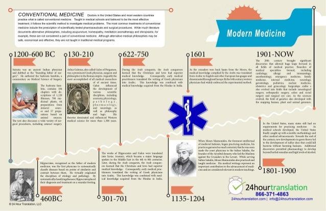 History of Medicine Timeline