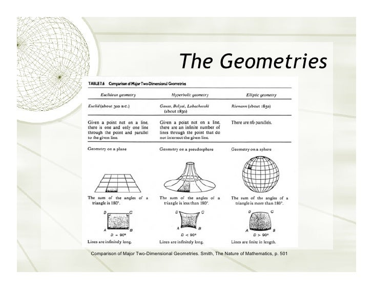 History Of Non Euclidean Geometry