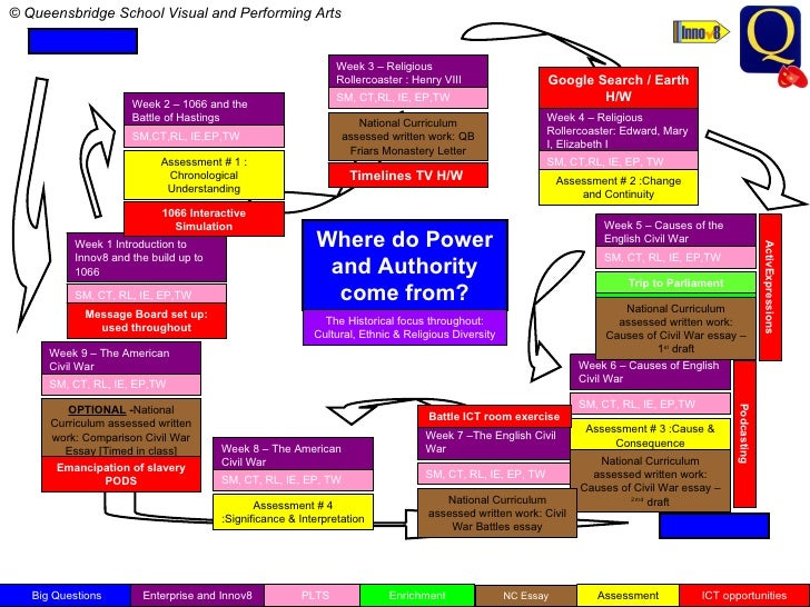 Where do Power and Authority come from? Week 3 – Religious Rollercoaster : Henry VIII SM, CT,RL, IE, EP,TW Week 7 –The Eng...