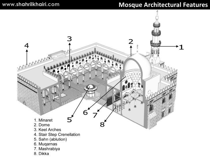 an analysis of the islamic art in the history Considered as one of the most famous examples of islamic art, the alhambra is the culmination and grand finale of medieval the history of the alhambra building.