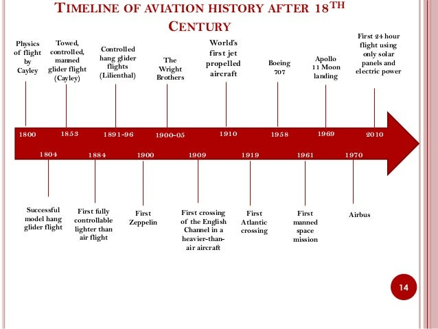 Airplane Timeline 2000. Airplane. DIY Home Plans Database
