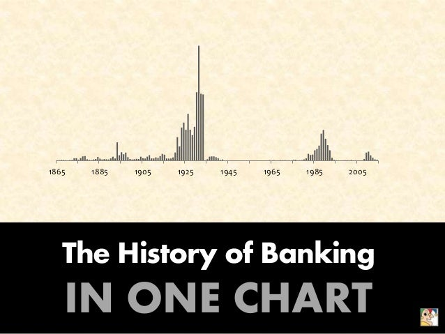 The History of Banking IN ONE CHART 1865 1885 1905 1925 1945 1965 1985 2005