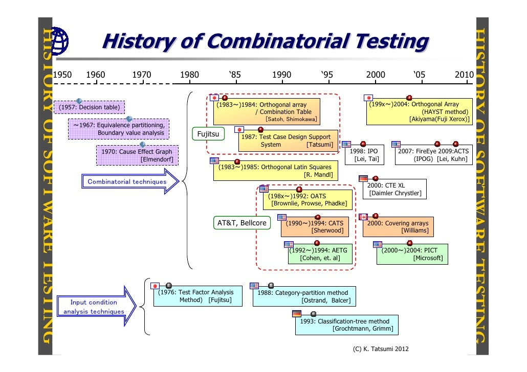HISTORY OF SOFTWARE TESTINGHISTORY OF SOFTWARE TESTING                  History of Combinatorial Testing                  ...