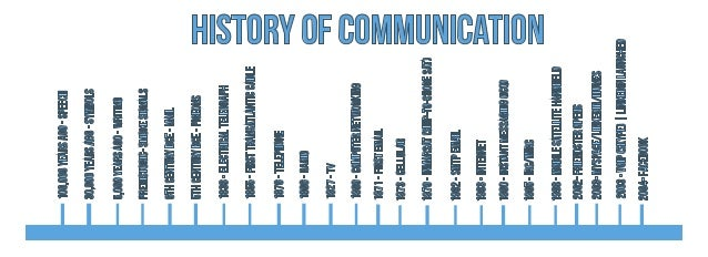 the history of communication history essay The history of computing in the history of technology  communication over both space and time, it  seminal papers (randell 1982 yourdon 1979.