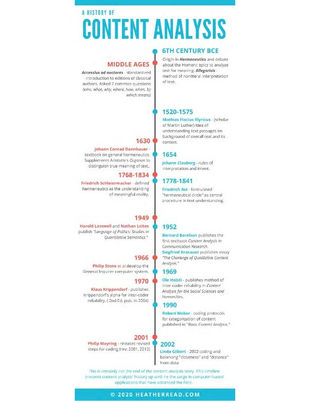 History of content analysis infographic final