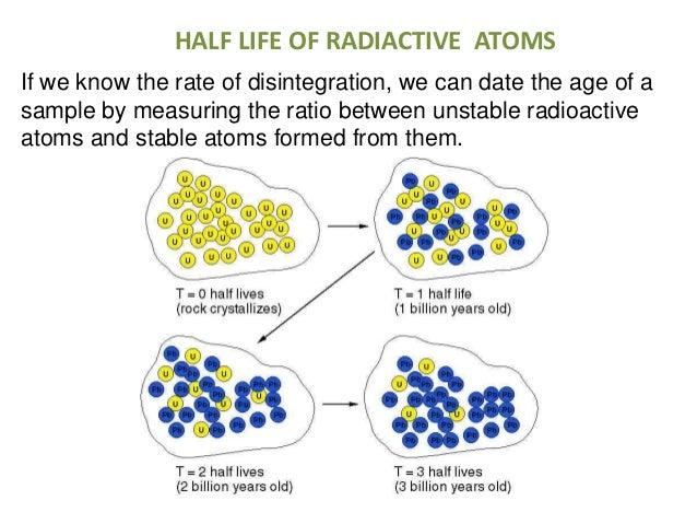 Uranium 238 used for hookup rocks