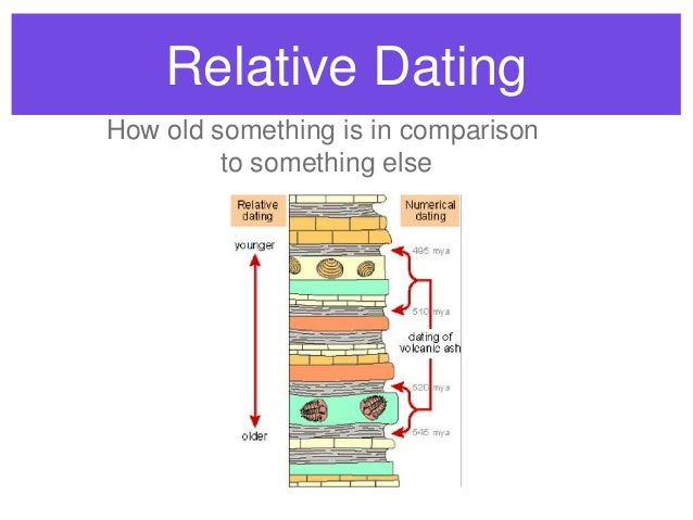 Relative dating using index fossils