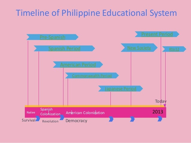 history of education ppt