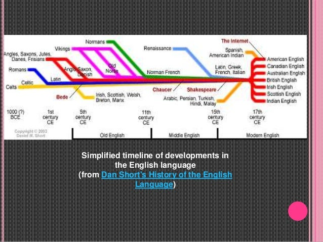 timeline of philippine language I background profile of the philippines and the filipino culture  pilipino is the  official national language, with english considered as the country's unofficial one .