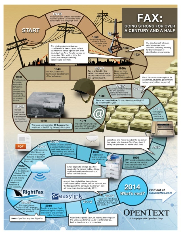History of fax - Infographic