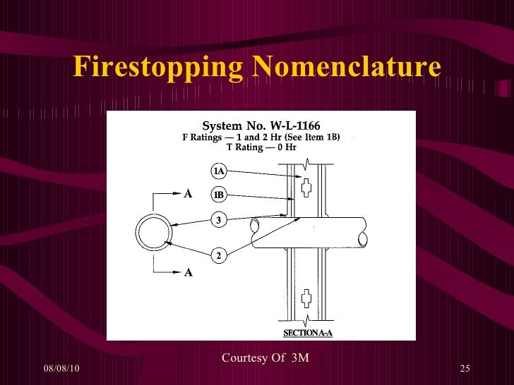 History Of Firestopping