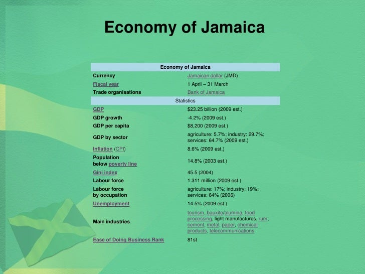 economy in jamaica Jamaica's economic programme - current issues there have been conflicting reports about the status of jamaica's standby arrangement with the international monetary fund (imf) on jamaica's medium-term economic programme the imf agreement is the centerpiece around which the medium term programme is built.