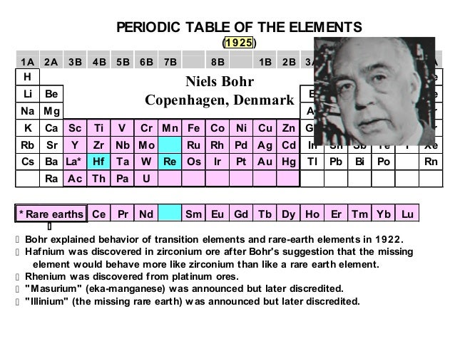 History of periodic table part 3 - copy