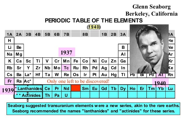 History Of Periodic Table Part 3 Copy