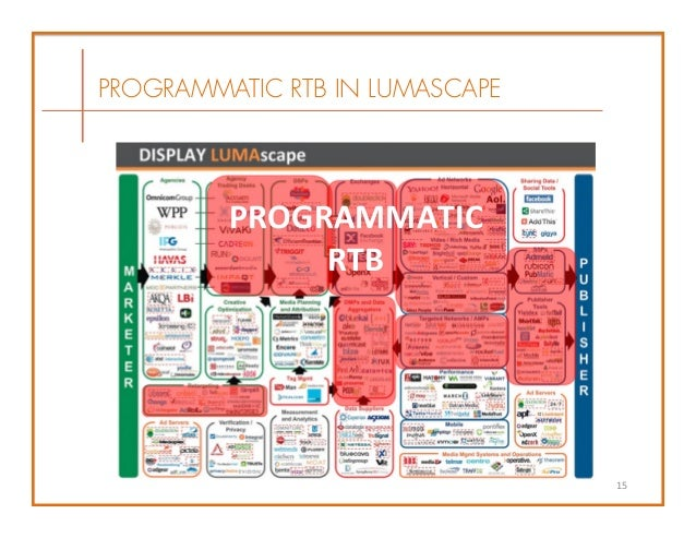 A History Of Programmatic Media