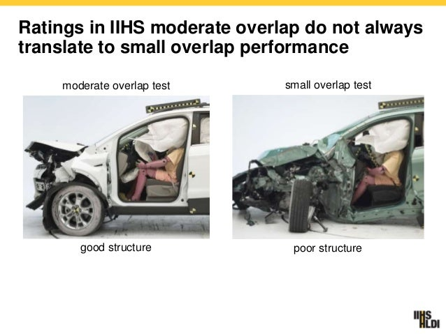 A Brief History of the IIHS Small Overlap Crash Test ...
