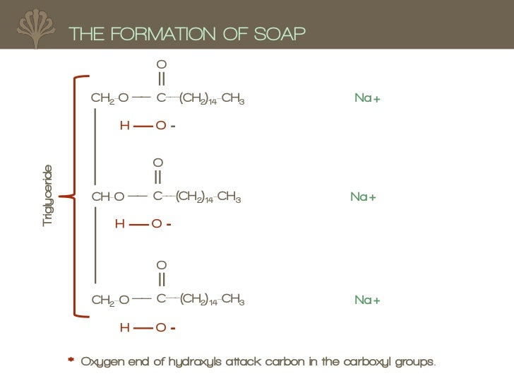 history of soaps Say good-bye to harmful petrochemical ingredients in your soap, and hello to  natural materials order online from vermont soap.