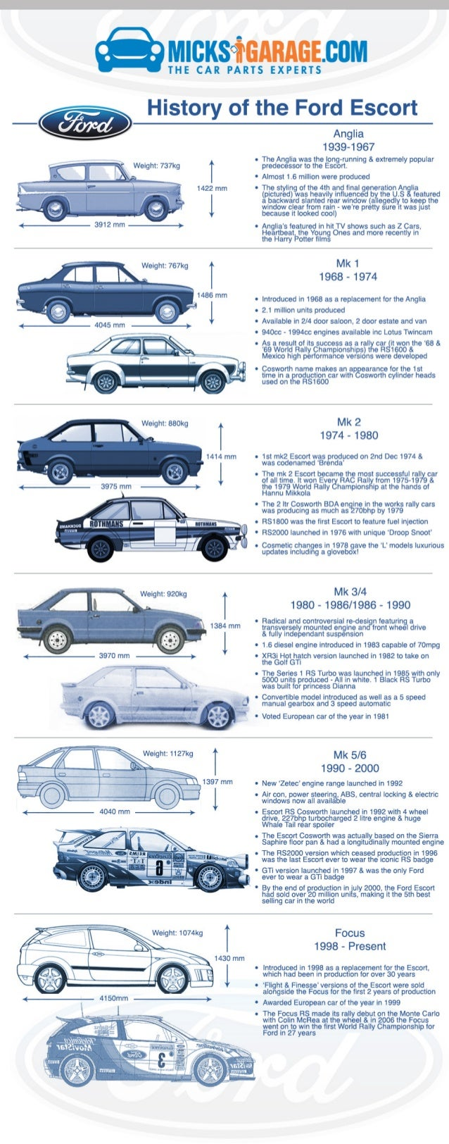 History of the Ford Escort. M| CKS°1'GABAGE. BOM THE CAR PARTS EXPERTS  History of the