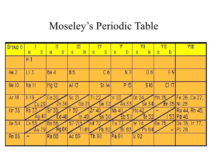 History Of The Periodic Table Of Elements