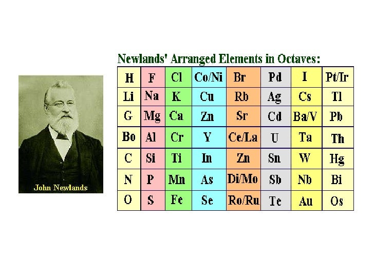 history of the periodic table of elements essay The periodic table is an arrangement of the chemical elements and are  organized on the basis  correction of a mistake in the essay on the relation  between the specific gravities of bodies in their gaseous state and the weights of  their atoms.