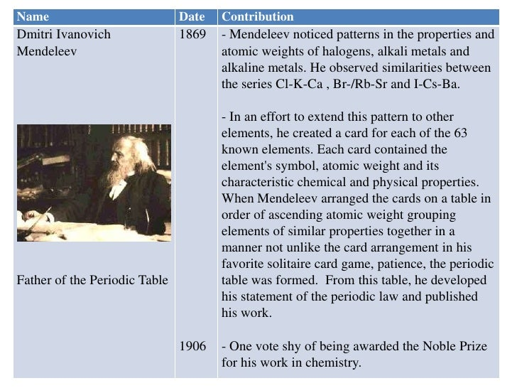Historical development of periodic table ppt choice image periodic history of the periodic table of elements urtaz