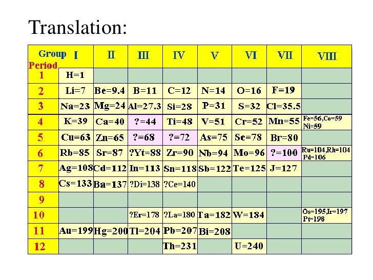 History of the periodic table of elements translationbr urtaz Choice Image