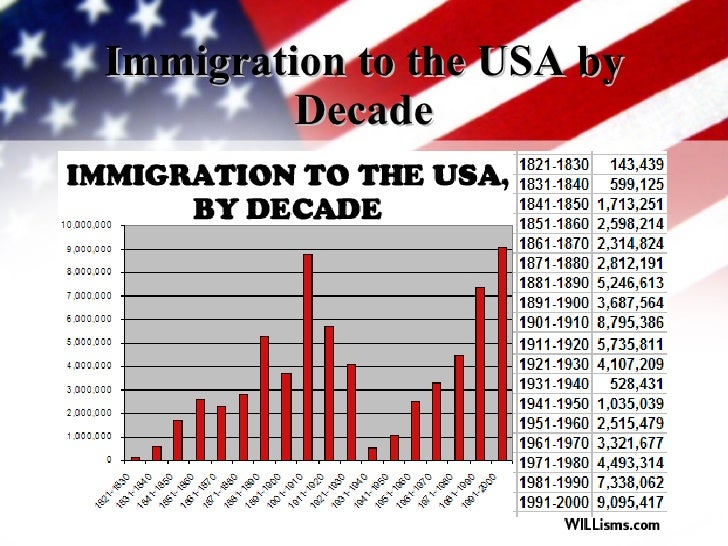 State Immigration Data Profiles