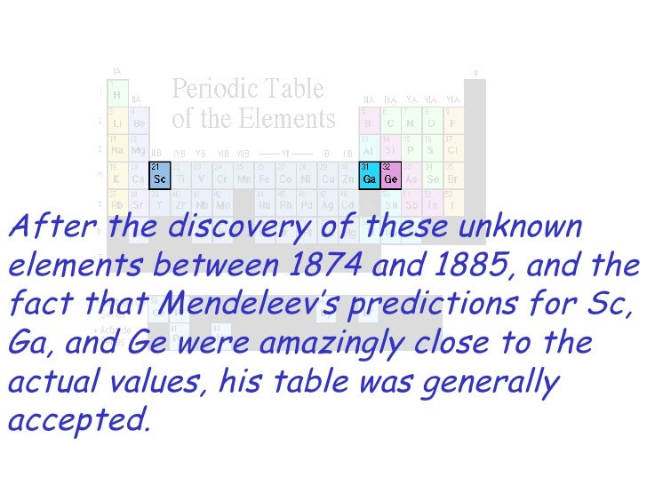 History periodic table 12 after the discovery of these unknown elements urtaz Choice Image