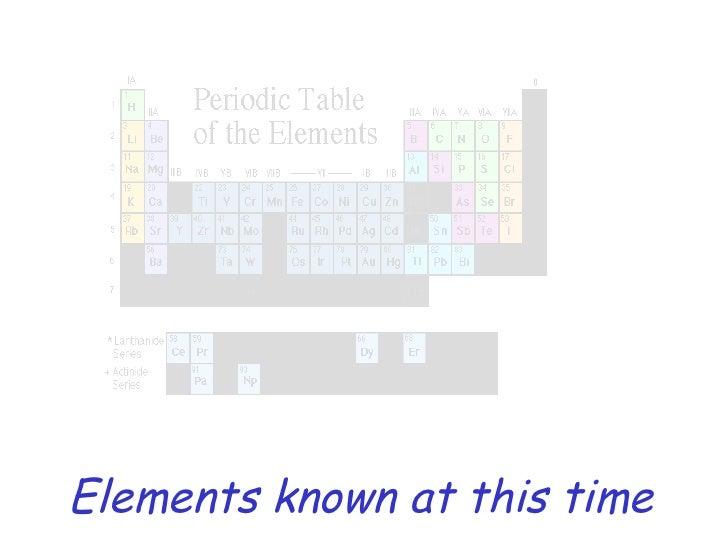 History Periodic Table
