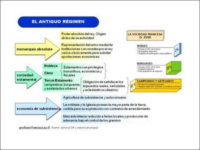 Història bloc IV: El final de l'Antic Règim. El segle XVIII. Slide 3