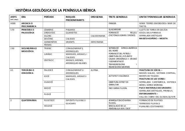HISTÒRIA GEOLÒGICA DE LA PENÍNSULA IBÈRICA  ANYS  (mil. anys)  ERA PERÍODE ROQUES  PREDOMINANTS  OROGENIA TRETS GENERALS U...