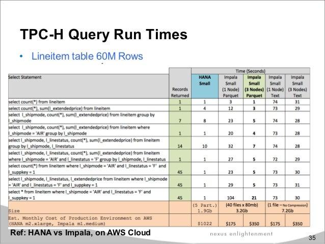 Real-time Big Data Analytics Engine using Impala