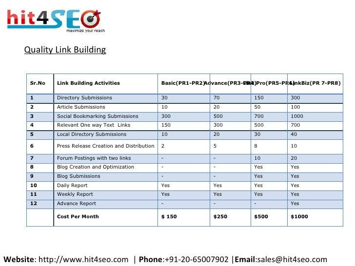 Quality Link Building Website : http://www.hit4seo.com  |  Phone :+91-20-65007902 | Email :sales@hit4seo.com Sr.No Link Bu...