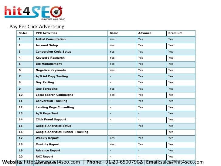 Pay Per Click Advertising Website : http://www.hit4seo.com  |  Phone :+91-20-65007902 | Email :sales@hit4seo.com Sr.No PPC...