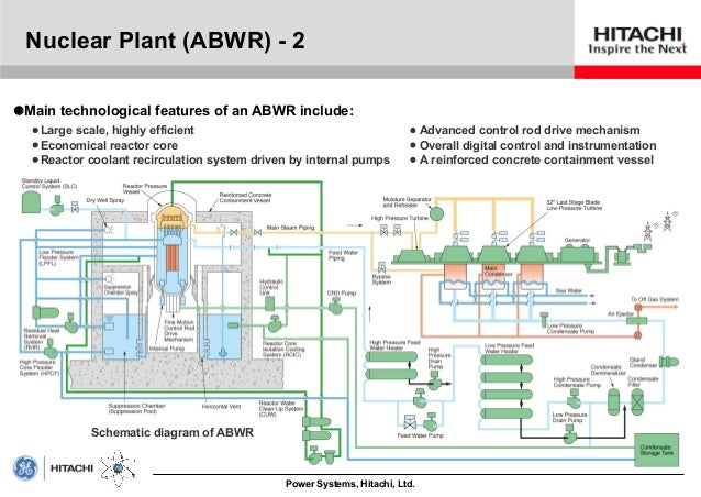 Advanced plant diagram product wiring diagrams nuclear power plant advanced boiling water reactor abwr hitachi rh slideshare net basic plant diagram flower ccuart Gallery