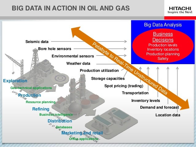 Big Data In Oil And Gas How To Tap Its Full Potential