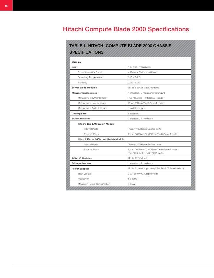 Hitachi compute blade 2000 executive overview