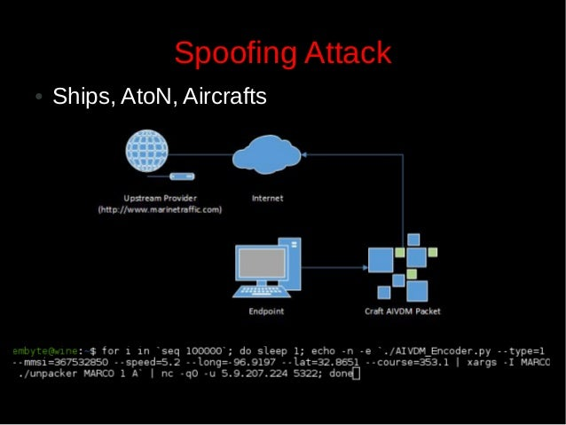 Spoofing Attack ●  Ships, AtoN, Aircrafts  15