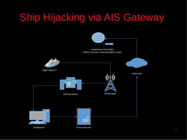 Ship Hijacking via AIS Gateway  19