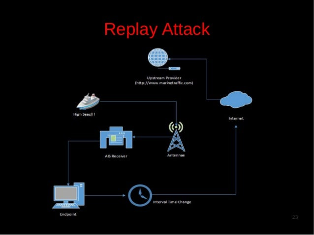 Replay Attack  23