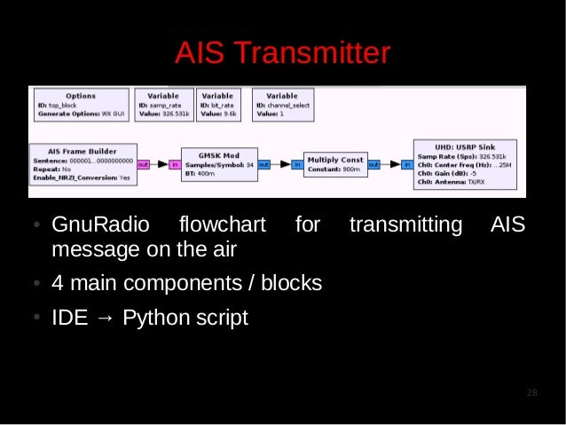 AIS Transmitter  ●  GnuRadio flowchart message on the air  for  ●  AIS  4 main components / blocks  ●  transmitting  IDE →...