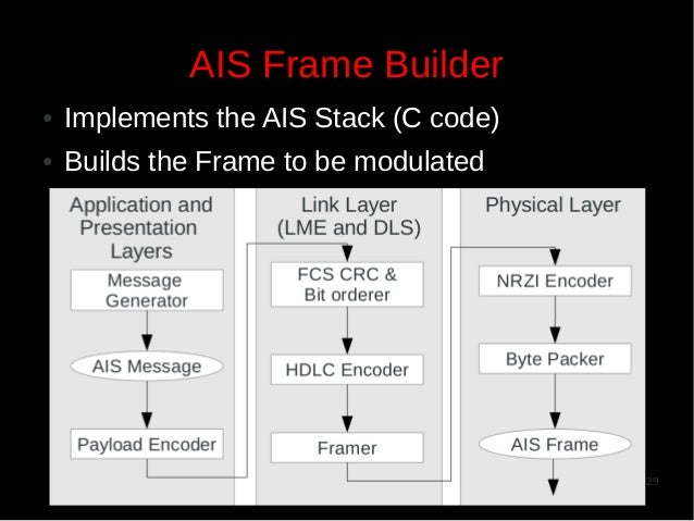 AIS Frame Builder ●  Implements the AIS Stack (C code)  ●  Builds the Frame to be modulated  29