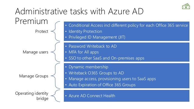 Hitchhiker's Guide to Azure AD - SPS St Louis 2018
