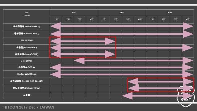 HITCON 2017 Dec - TAIWAN site name Sep Oct Nov 1W 2W 3W 4W 1W 2W 3W 4W 1W 2W 3W 4W 하이코리아 (HiGH KOREA) 동부전선(Eastern Front) ...