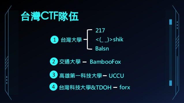 台灣CTF隊伍 217 交通大學 <(_ _)>shik台灣大學 BambooFox Balsn 台灣科技大學&TDOH forx 高雄第一科技大學 UCCU 1 2 3 4