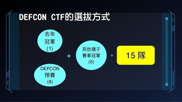 DEFCON CTF的選拔方式 去年年 冠軍 (1) 其他種⼦子 賽事冠軍 (6) DEFCON 預賽 (8) + = 15 隊