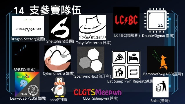 14 支參賽隊伍 Dragon Sector(波蘭蘭) Shellphish(美國) TokyoWesterns(⽇日本) LC↯BC(俄羅斯) CLGT$Meepwn(越南) RPISEC(美國) Cykorkinesis(韓國) !Spam...