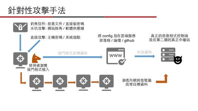 【HITCON FreeTalk】Supply Chain Attack Slide 3
