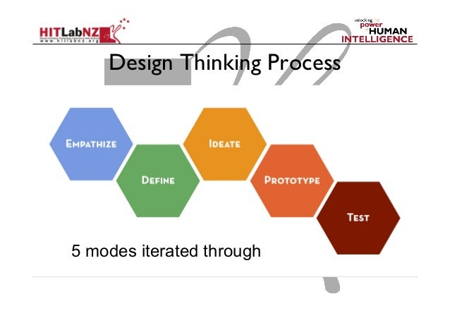 Design Thinking Process 5 Modes Iterated Through