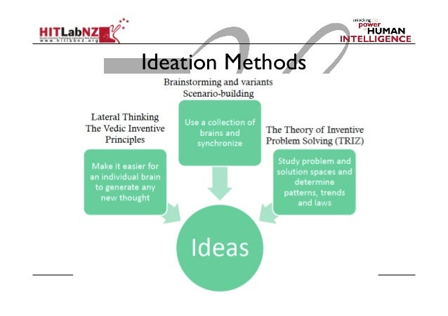 Hitd 201 Design Thinking Lecture 5 Ideation Revisited,Invitation Design App